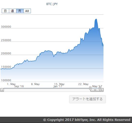 bitcoin-chart-bitflyer-month-20170527