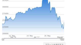 Bitcoin(ビットコイン)のバブルと暴落~この1週間で急上昇・急落へ