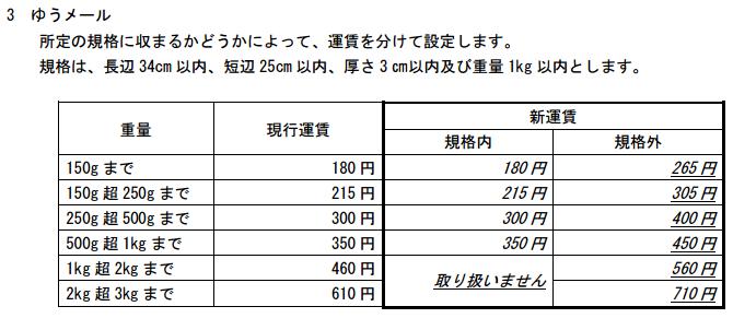 japanpost-yumail-new-price