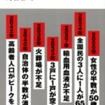 「未来の年表 人口減少日本でこれから起きること」日本人が希少種となる世界の中心で、愛をさけぶ