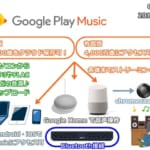 Google Play Music無料版でできる手持ち音源アップロードとクラウド音楽管理+Google Home Miniとの連携と音声操作がもはや新世界!