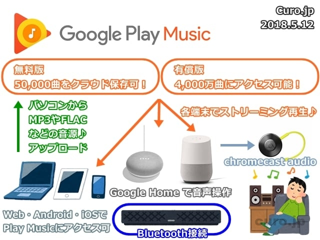 google-play-music-zukai
